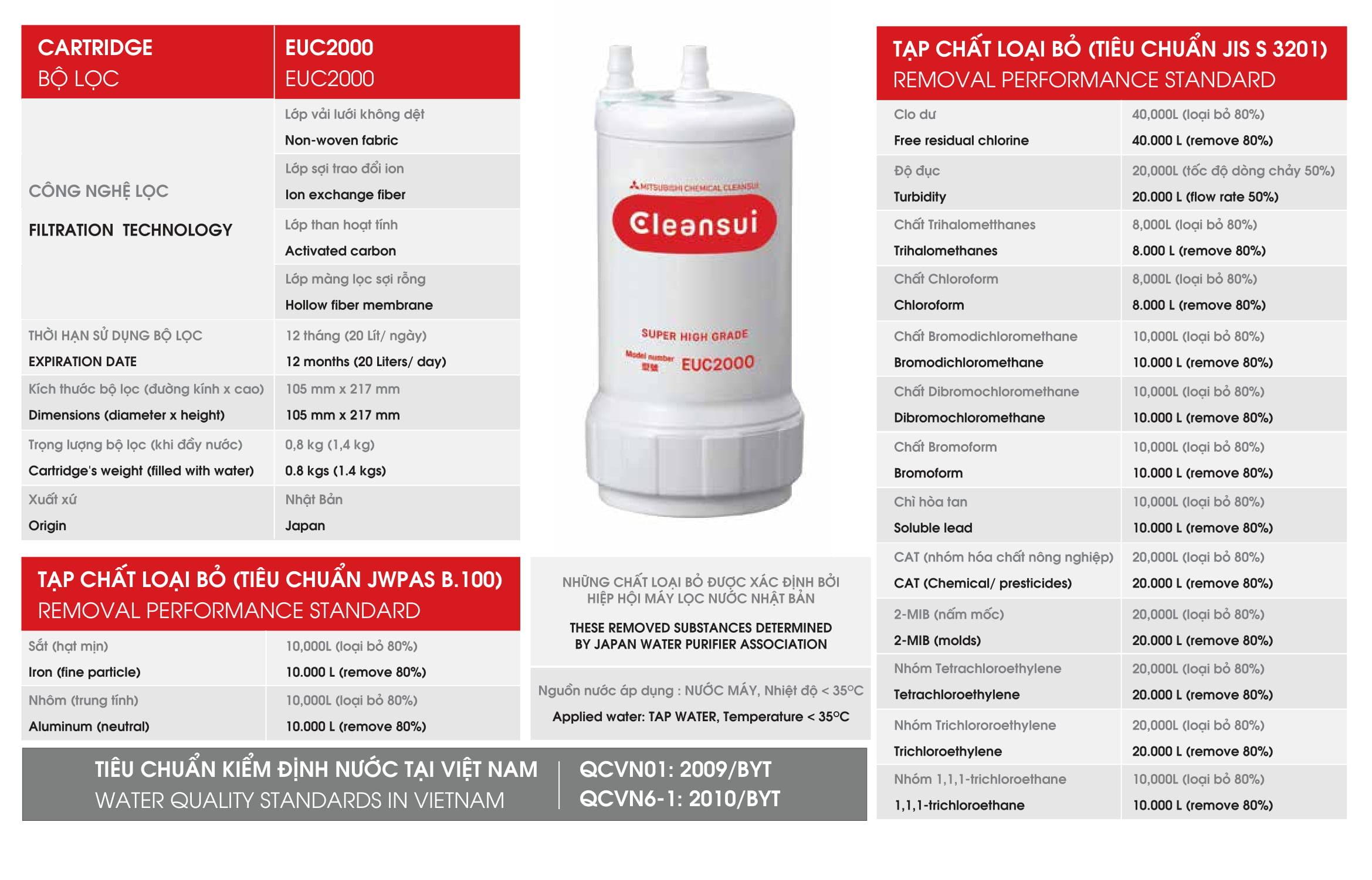 Bộ lọc EUC2000 thiết bị Mitsubishi Cleansui  lọc nước cao cấp EU301, EU201, EU202, EU101, Sensho